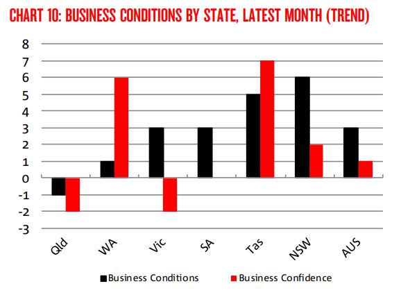 Tasmanian Businesses continue to be the most confident in the country